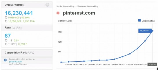 Pinterest's unique site visitor stats Feb, 2012